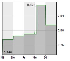GLOBUS MARITIME LIMITED Chart 1 Jahr