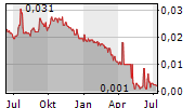 GLORY SUN FINANCIAL GROUP LTD Chart 1 Jahr
