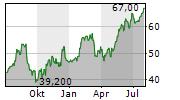 GMS INC Chart 1 Jahr