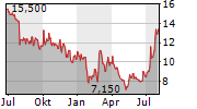 GNI GROUP LTD Chart 1 Jahr