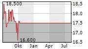 GO-AHEAD GROUP PLC Chart 1 Jahr