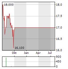 GO-AHEAD Aktie Chart 1 Jahr