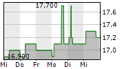 GO-AHEAD GROUP PLC 1-Woche-Intraday-Chart