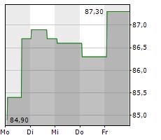 GOEASY LTD Chart 1 Jahr