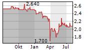 GOINGPUBLIC MEDIA AG Chart 1 Jahr