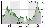 GOL LINHAS AEREAS INTELIGENTES SA ADR Chart 1 Jahr