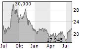 GOLAR LNG LIMITED Chart 1 Jahr