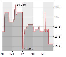 GOLD FIELDS LIMITED Chart 1 Jahr