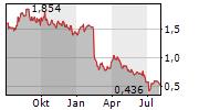 GOLD RESOURCE CORPORATION Chart 1 Jahr