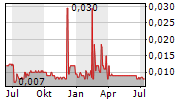 GOLD-ZACK AG Chart 1 Jahr