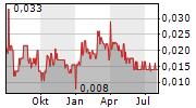 GOLD79 MINES LTD Chart 1 Jahr