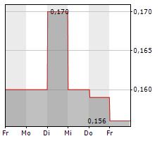 GOLDEN AGRI-RESOURCES LTD Chart 1 Jahr