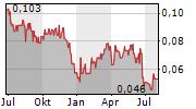 GOLDEN ARROW RESOURCES CORPORATION Chart 1 Jahr