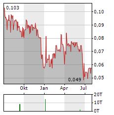 GOLDEN ARROW RESOURCES Aktie Chart 1 Jahr