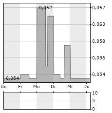 GOLDEN ARROW RESOURCES Aktie 1-Woche-Intraday-Chart