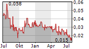 GOLDEN GOLIATH RESOURCES LTD Chart 1 Jahr