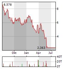 GOLDEN MINERALS Aktie Chart 1 Jahr