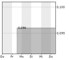GOLDEN MINERALS COMPANY Chart 1 Jahr