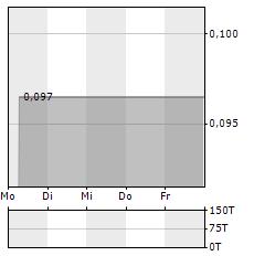 GOLDEN MINERALS Aktie 5-Tage-Chart