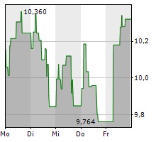 GOLDEN OCEAN GROUP LIMITED Chart 1 Jahr