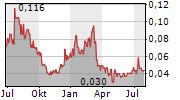 GOLDEN RIDGE RESOURCES LTD Chart 1 Jahr