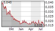 GOLDEN RIM RESOURCES LTD Chart 1 Jahr