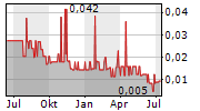 GOLDGROUP MINING INC Chart 1 Jahr