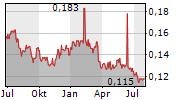 GOLDLION HOLDINGS LTD Chart 1 Jahr