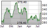 GOLDMAN SACHS GROUP INC Chart 1 Jahr