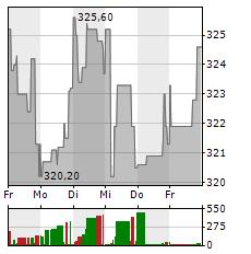 GOLDMAN SACHS Aktie 1-Woche-Intraday-Chart