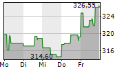 GOLDMAN SACHS GROUP INC 1-Woche-Intraday-Chart