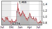 GOLDMINING INC Chart 1 Jahr