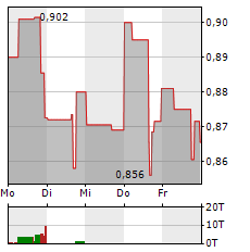 GOLDMINING Aktie 1-Woche-Intraday-Chart