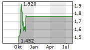 GOLDMONEY INC Chart 1 Jahr
