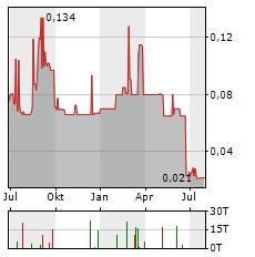 GOLDON RESOURCES Aktie Chart 1 Jahr