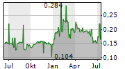 GOLDPAC GROUP LTD Chart 1 Jahr