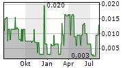 GOLDREA RESOURCES CORP Chart 1 Jahr