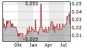 GOLDSEEK RESOURCES INC Chart 1 Jahr