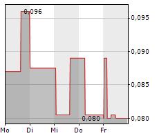 GOLDSHORE RESOURCES INC Chart 1 Jahr