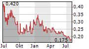 GOLDSOURCE MINES INC Chart 1 Jahr
