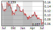 GOLDSTONE RESOURCES LIMITED Chart 1 Jahr