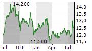 GOLUB CAPITAL BDC INC Chart 1 Jahr
