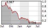 GOMSPACE GROUP AB Chart 1 Jahr