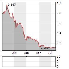 GOMSPACE Aktie Chart 1 Jahr