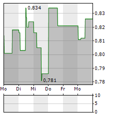 GOMSPACE Aktie 5-Tage-Chart