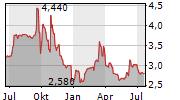 GOOD ENERGY GROUP PLC Chart 1 Jahr