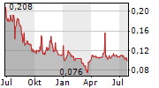 GOODBABY INTERNATIONAL HOLDINGS LTD Chart 1 Jahr