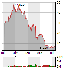 GOODRX HOLDINGS INC Jahres Chart