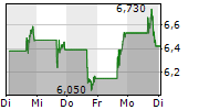 GOODRX HOLDINGS INC 5-Tage-Chart