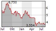 GOPRO INC Chart 1 Jahr